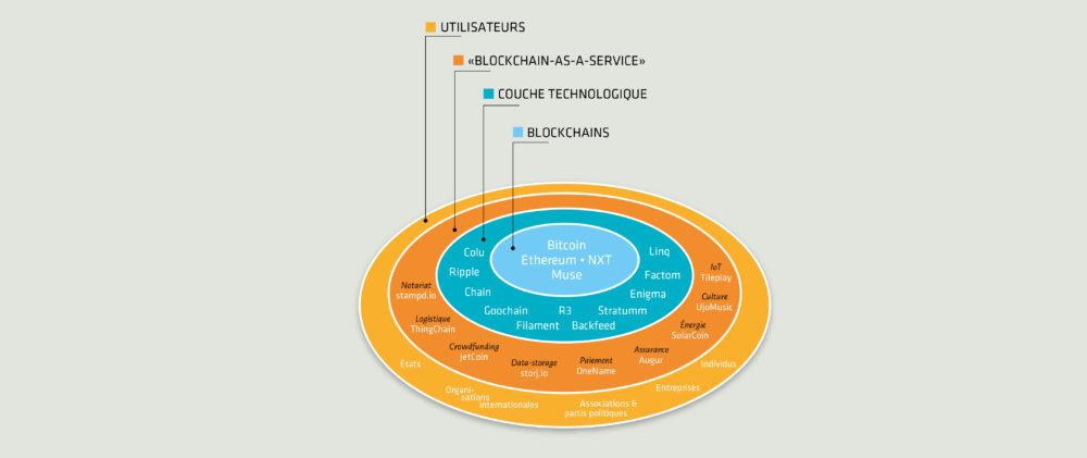 Schéma Ecosystème Blockchain